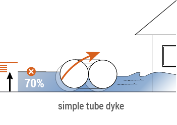 a simple tube dyke compared to Mobildeich
